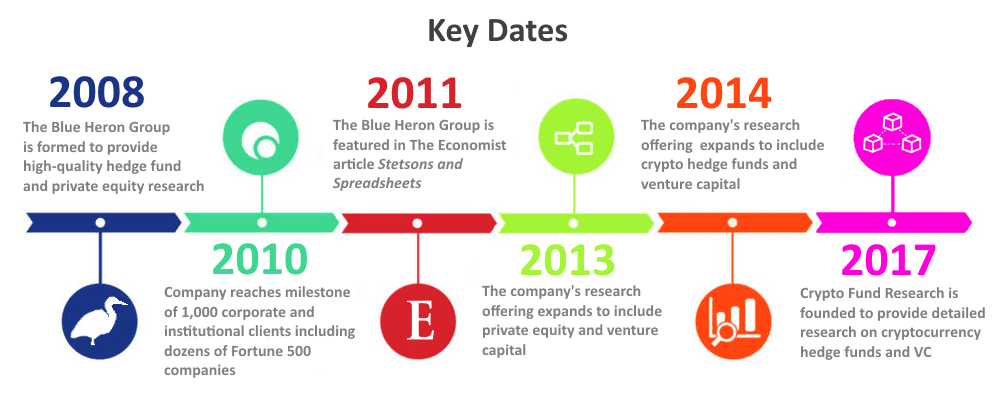 crypto fund research timeline