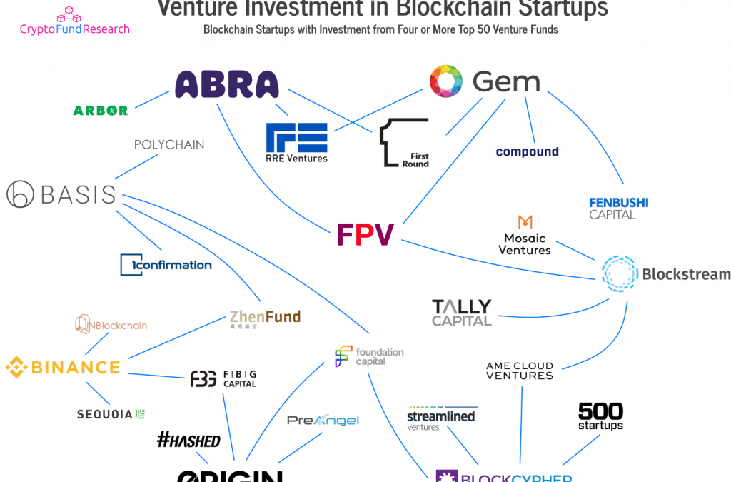 Charts and Graphs – Top 50 VC Investors in Blockchain