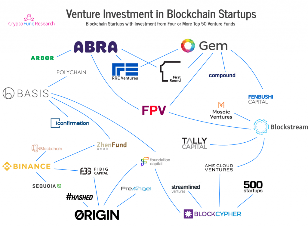 Top 50 Venture Capital Firms Investing in Blockchain Companies