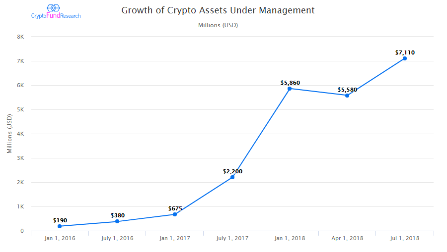 Crypto assets under management (AUM)
