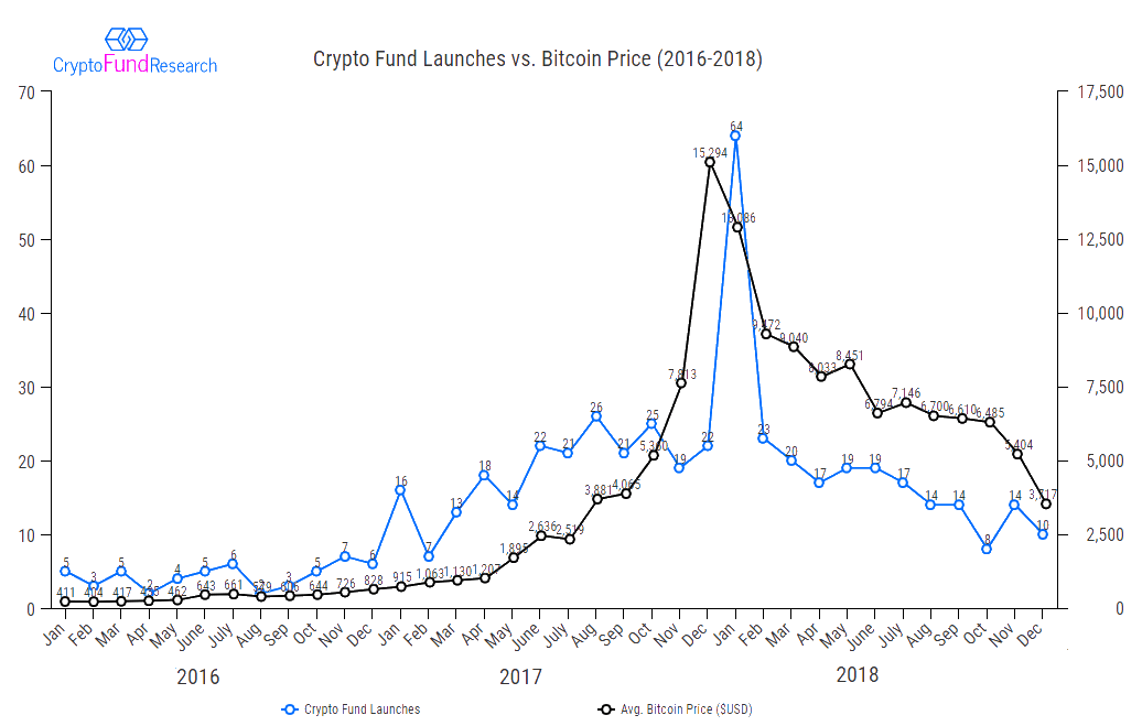 crypto fund launches vs bitcoin price2