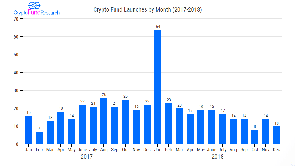 crrypto fund launches by month