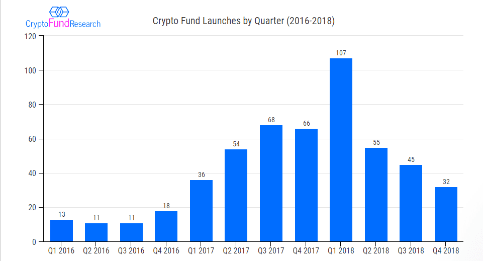 crypto fund launches by quarter 2018