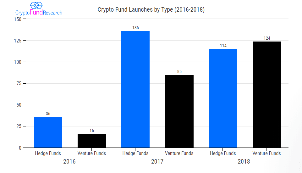 crypto fund launches by type