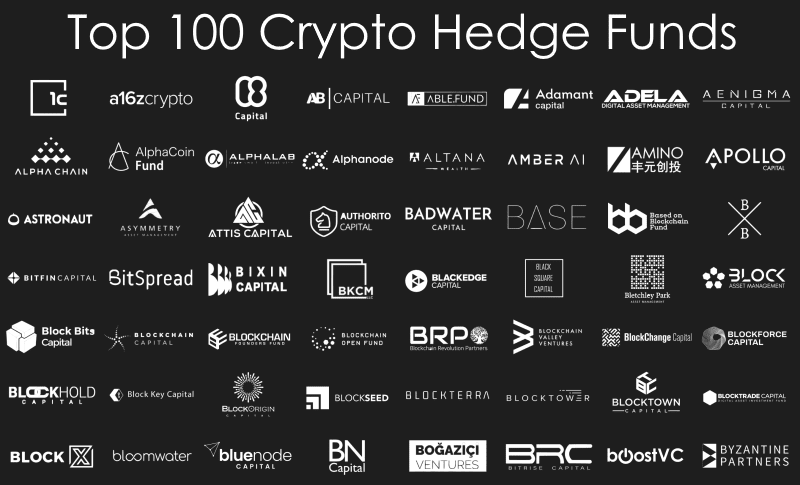 Top 100 Crypto Hedge Funds